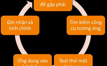 Các bước phân tích dữ liệu